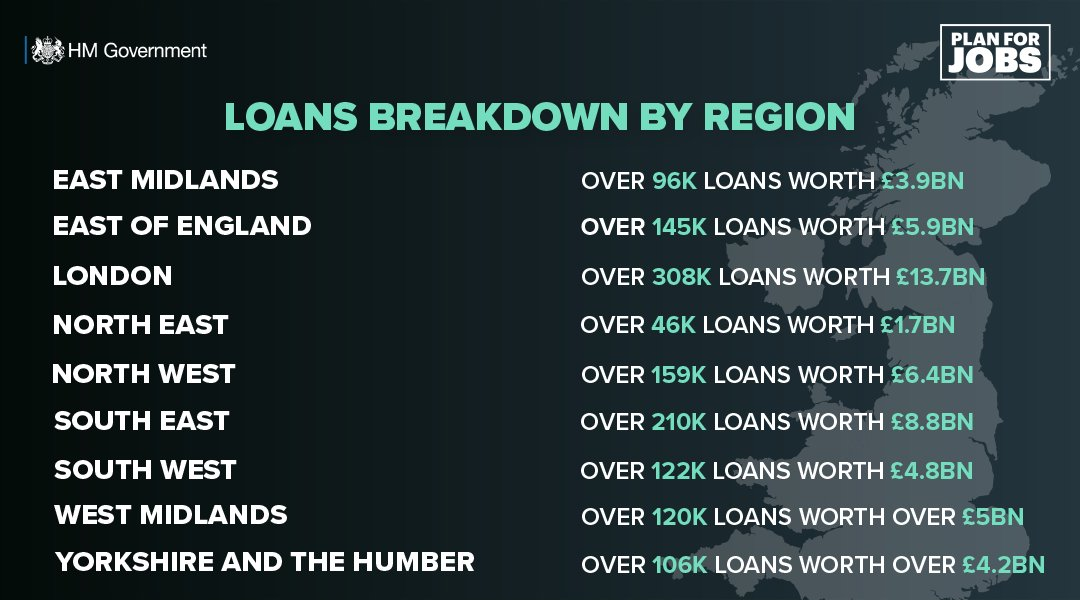 More than 1.4 million loans have supported businesses and protected jobs across all sectors.   See the latest stats from our loan schemes here: