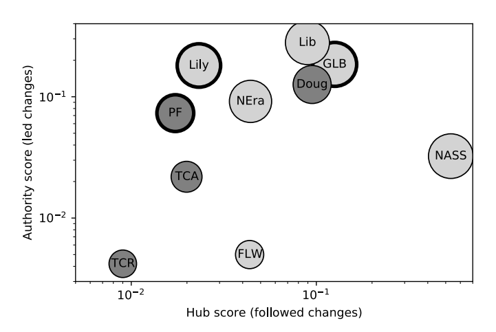 And heres one more figure, which shows how the method disentangles leaders from fast followers in lexical semantic changes: