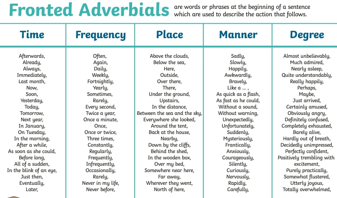"""Alex Quigley on Twitter: """"*NEW POST* 'Flipping Fronted Adverbials'  https://t.co/5qatn8CdT7… """""""