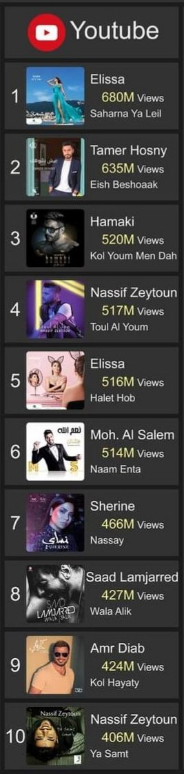 ● Top 10 Albums on YouTube/Middle East  Lebanese pop singer ELISSA is ranked first with almost 1.2B views : • #SaharnaYaLeil #Top1 680M Views • #Halet_Hob #Top5 516M Views   Congrats @elissakh 🇱🇧❤ #Elissa #YouTube #TopAlbums #اليسا #سهرنا_يا_ليل #حالة_حب