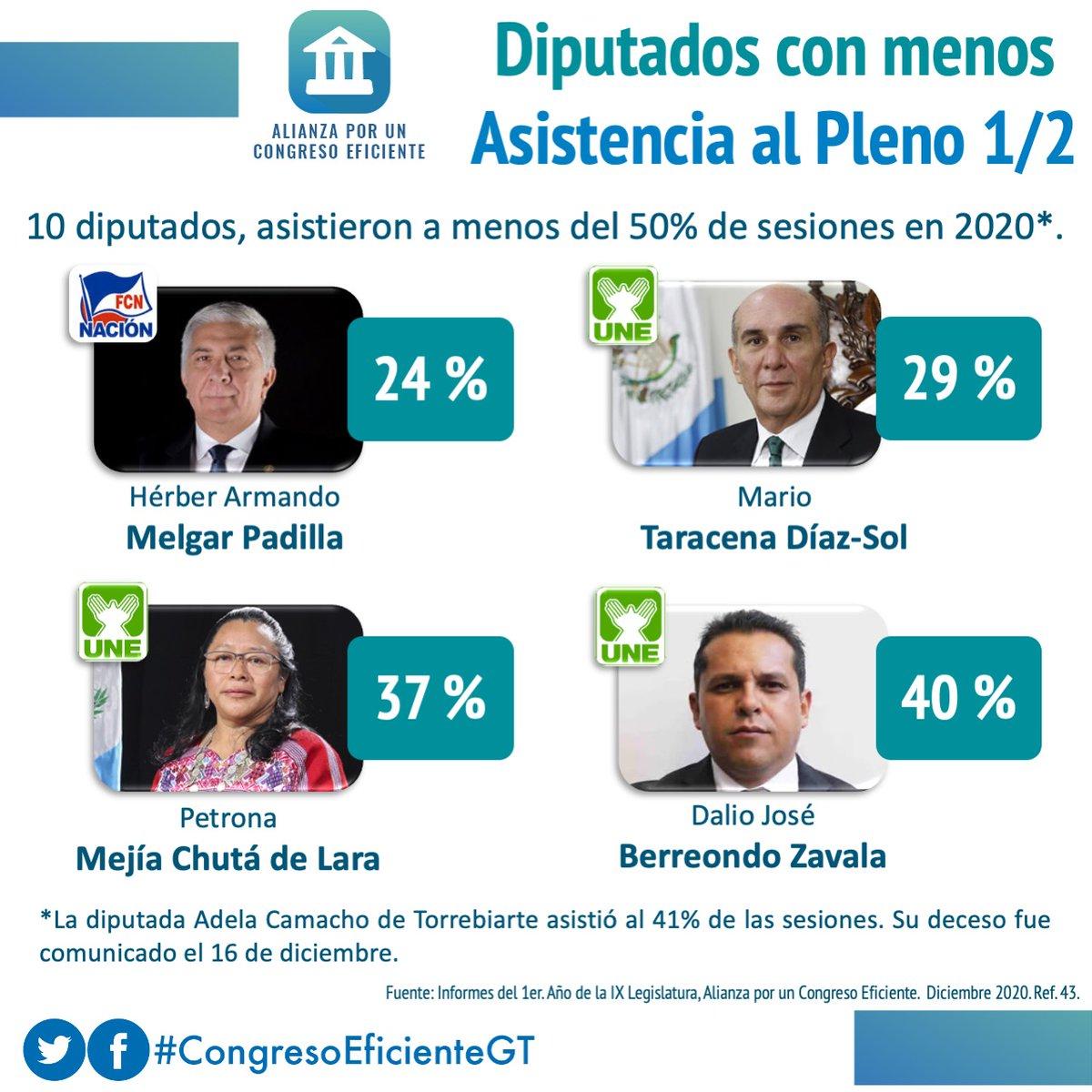 10 de 160 diputados acudieron a menos del 50% de sesiones del Pleno del @CongresoGuate en el año 2020. Sólo uno de ellos presentó excusa para todas sus ausencias, el resto faltaron en varias ocasiones sin presentar la excusa del caso.  #CongresoEficienteGT