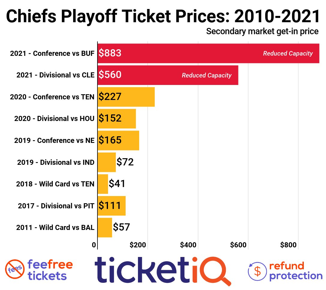 Sunday's #Chiefs #Bills #AFCChampionship is shaping up to be the most expensive game we've tracked at Arrowhead -- with cheapest resale tickets nearly $900... over $600 more than last year's matchup vs Tennessee.  Tickets available on the new TicketIQ >>
