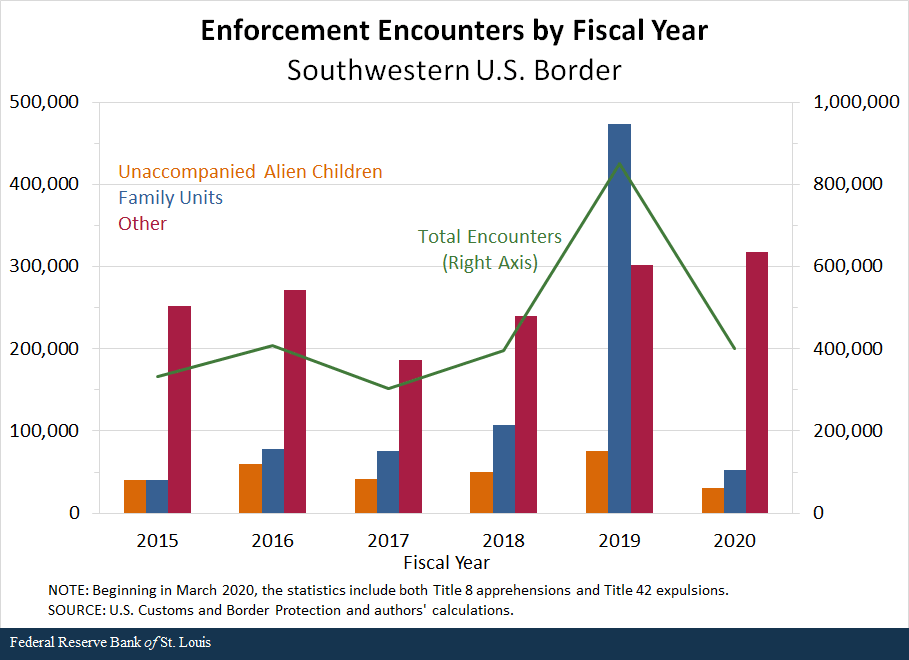 A drop in U.S. immigration enforcement encounters in the spring on the U.S southwestern border suggested the pandemic temporarily slowed unauthorized entry attempts, but such encounters have risen in recent months, particularly by single adults https://t.co/QjrCHLpriO https://t.co/KBq7SNDQc9