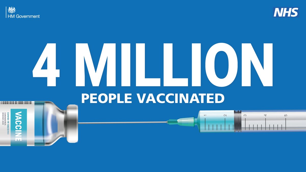 We're making good progress with our vaccination plan, with over 4 million people now having received their first dose.   Thank you to everyone involved in this great national effort to protect the most vulnerable from the virus. We will beat this together 🇬🇧