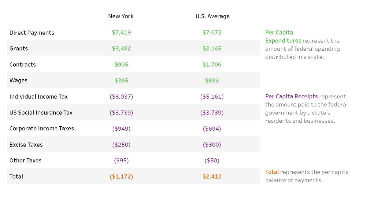 2019 Federal per capita BOP: $2,412 2019 NYS per capita BOP:     -$1,172  NYS pays $3,584 more per capita than the federal average.  Data dashboard: https://t.co/CVmpn2B2yH  Report: https://t.co/fhGMifhPLx (3/)