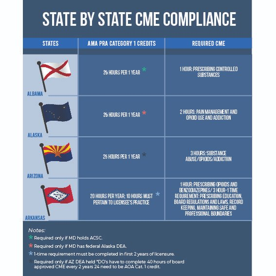 A look at the #CME requirements for the states of #Alabama, #Alaska, #Arizona, and #Arkansas to complete AMA PRA Category 1 Credit  #MedTwitter #MedEd #healthcare #careerdevelopment #healthcareworkers #MondayMotivation #MedStudentTwitter #Medstudent