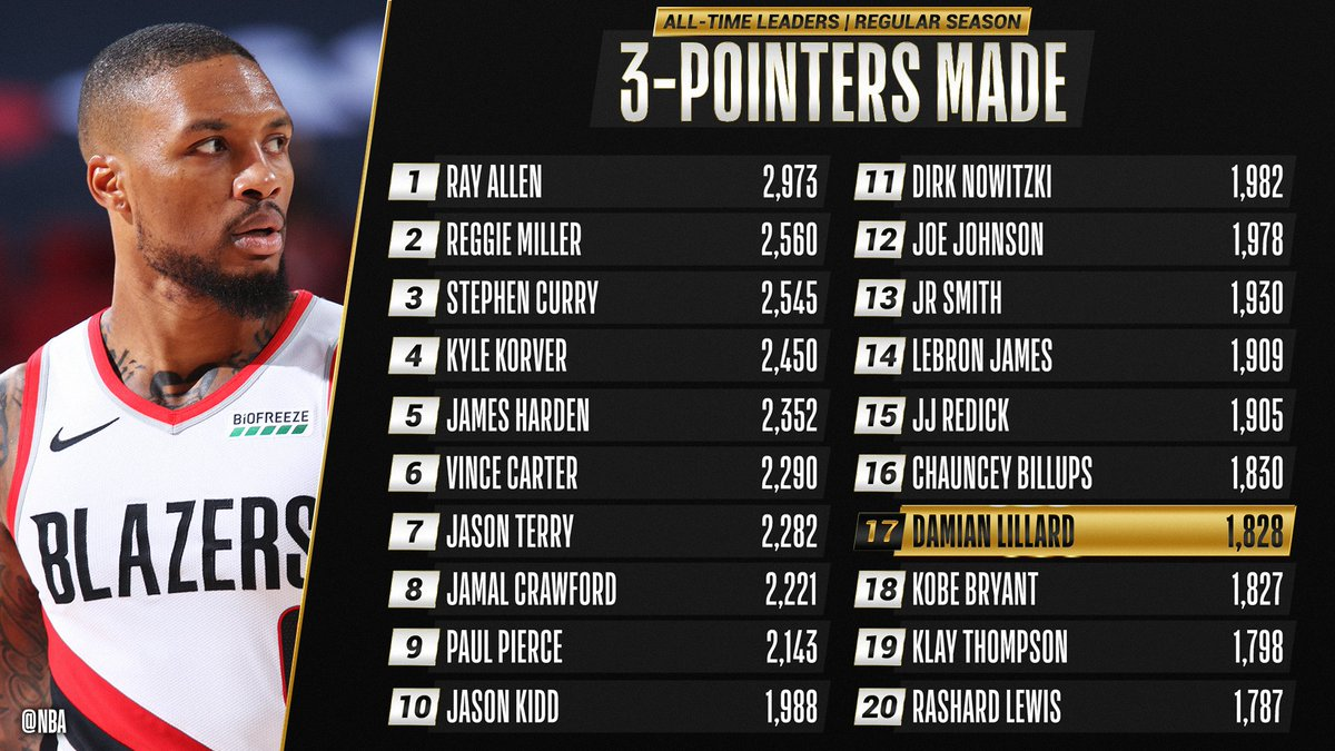 Congrats to @Dame_Lillard of the @trailblazers for moving up to 17th on the all-time THREES MADE list! https://t.co/LUjCiysJlp