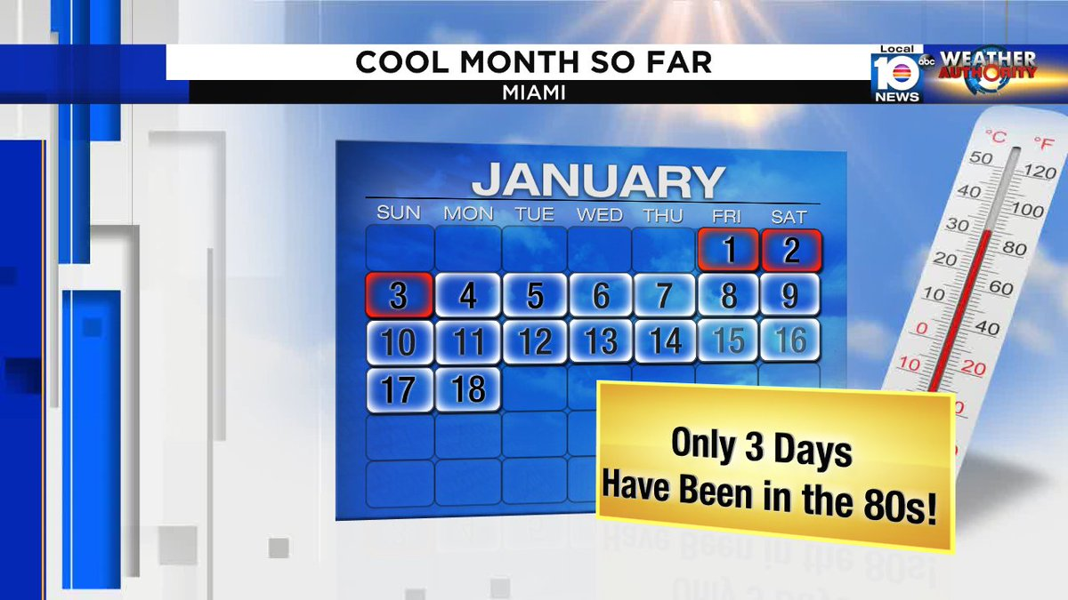 This has been a cool month... only 3 days have hit the 80s, and those were awhile ago. Two days didn't make it out of the 60s #flwx @bettydaviswplg @brandonorrwplg @juliedurdawplg @jpatrickwplg