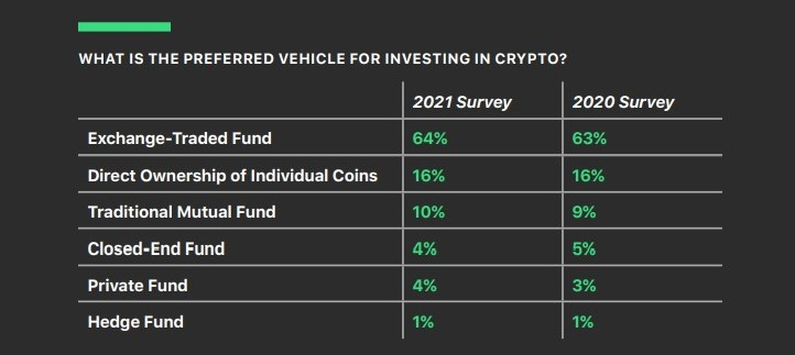 New report on the Research Hub! The 2020 Benchmark Survey of Financial Advisers by @BitwiseInvest + @ETFtrends shows that 64% of those surveyed would prefer to invest in crypto via an ETF, that lack of regulation is still the #1 barrier, and much more...