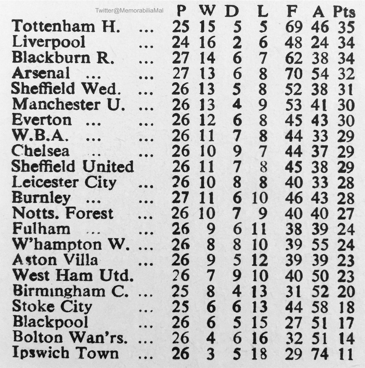 Division 1 table prior to the game... #WHUFC v #LFC OTD 18/1/64 Despite the 1-0 defeat, Liverpool would go on to win the league, West Ham finishing 14th.