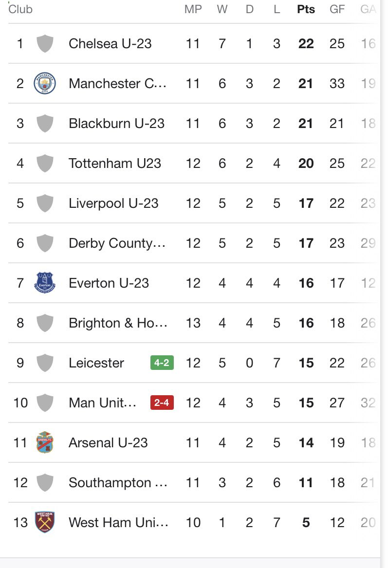 Full-time at The Leicester City training ground.   4-2 defeat in the end for a young #MUFC U23s facing a very strong Leicester City side.   The two teams swap places in the #PL2 Division 1 table after that result.