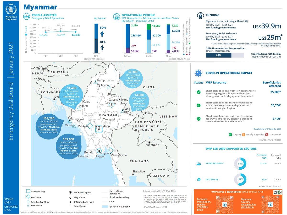 🍲Nutrition 💰 Cash assistance 🏫 School feeding 👨‍🌾 Asset creation & livelihoods  See how @WFPAsiaPacific team in #Myanmar made a difference in the lives of thousands of vulnerable people in conflict-affected areas. #InvestInHumanity   More:  https://t.co/eJC159wqhZ https://t.co/9aeP6sUrt1