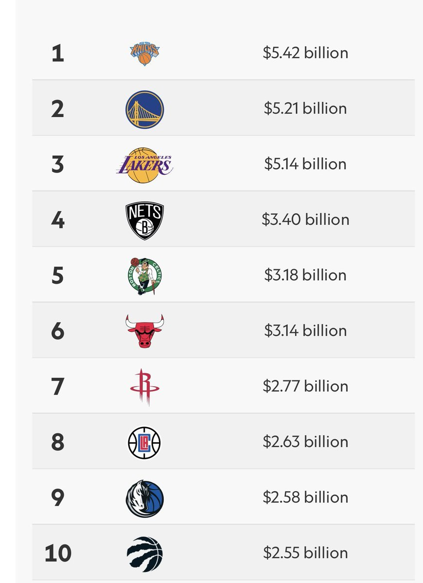 Imagine not being one of the most expensive teams in the NBA, cbm.