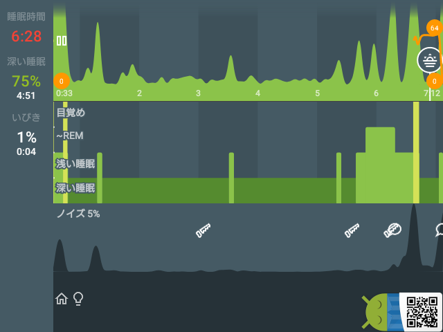 Sleep as Android: 睡眠 01/19 6:28 0:33 → 7:12 深い睡眠 75% #Sleep_as_Android  ▂▁▁▂▁▁▁▁▁▁▁▁▂▁▁▁▁▁▁▁▁▂▅▂▂▁   #home #light