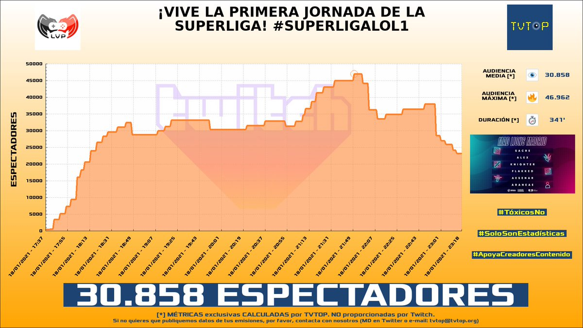 ¡#LVPes HA EMITIDO en #Twitch!. Nuestros datos 🧐 :  ▶️ ESPECTADORES 👁️ : 30.858  ▶️ MINUTO DE ORO 🔥 : 46.962 [21:50h]  #Superligalol1 #lol #LVPesLoL