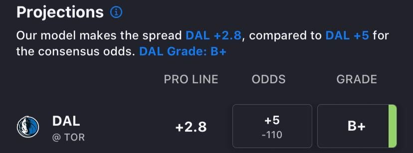 """We project the spread to be Dallas +2.8, which means the current line of +5 is a solid value bet.""  With the Mavericks vs. Raptors line moving in Toronto's direction, our projections see Dallas as the best betting edge on tonight's NBA schedule: https://t.co/lXENZ5P5At https://t.co/2O0hff5S8k"