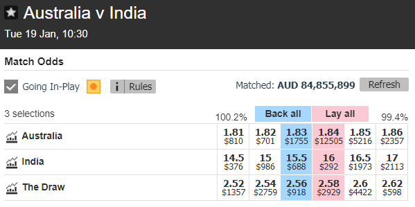 What a final day we have in store ahead of #AUSvIND. Australia has traded as high as $8 to win the match and are now $1.83 to take all 10 wickets today. How do you see Day 5 playing out?  Market here:  #GWTG #AUSvsIND
