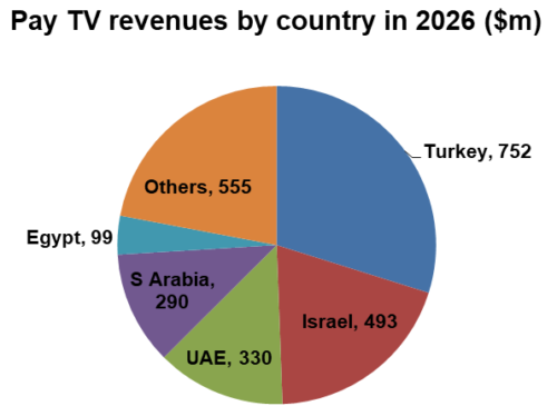 test Twitter Media - RT @fairmilewest: MENA pay TV revenues continue to fall https://t.co/47BlXgvUQO https://t.co/weVJzbloQb