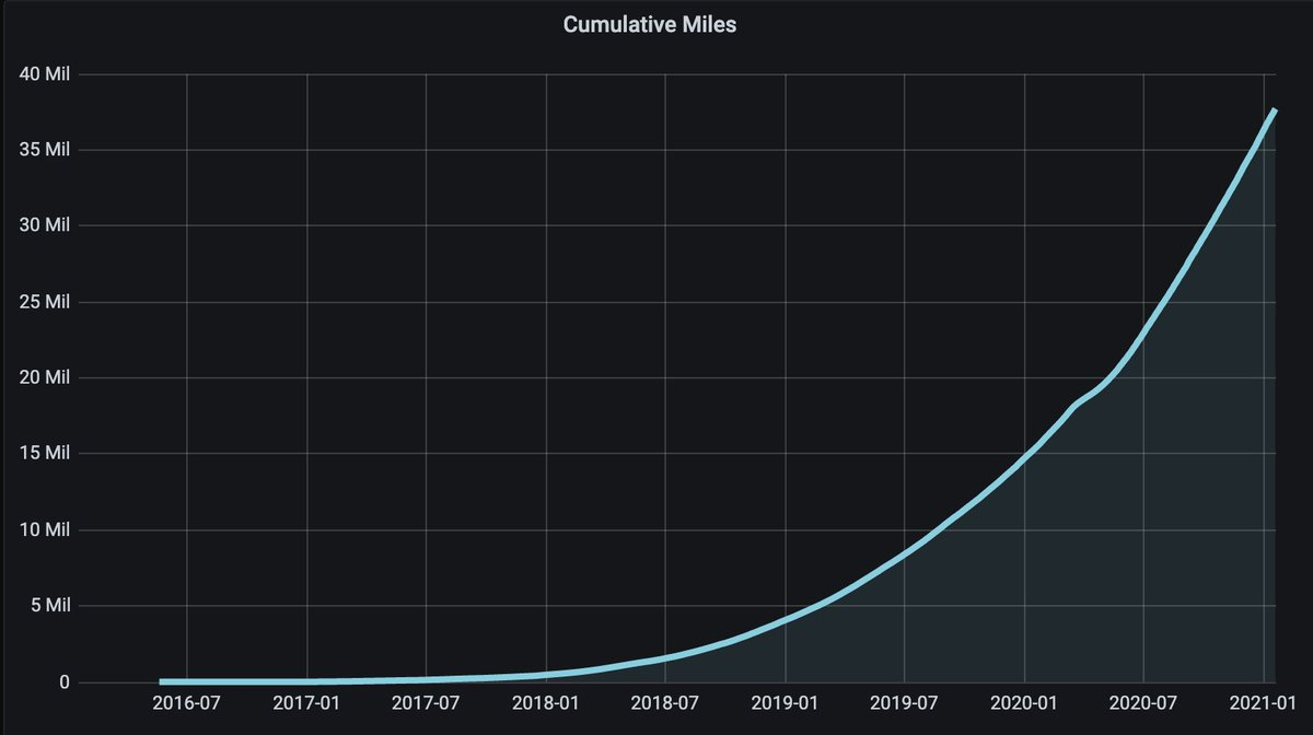It took two years for #openpilot to drive 2 million miles.  Now, we drive over 2 million miles a month. 📈📈📈