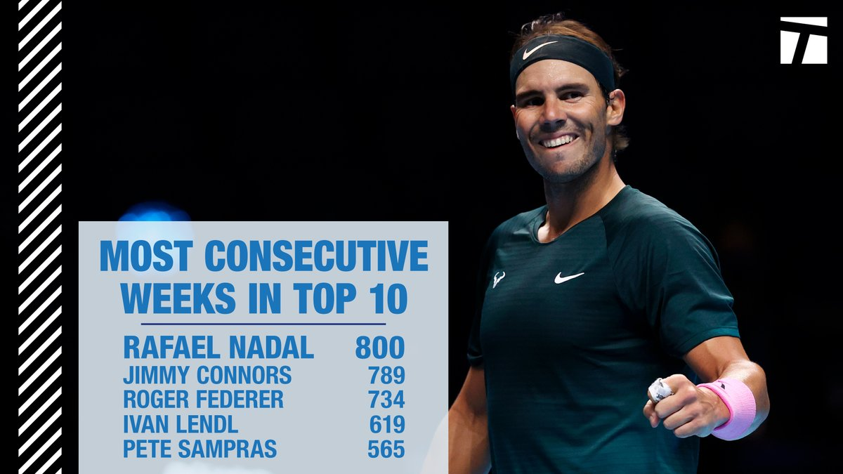 Now that's impressive.🙌  @RafaelNadal has officially been ranked in the top 10 for 800 consecutive weeks, setting a new record.
