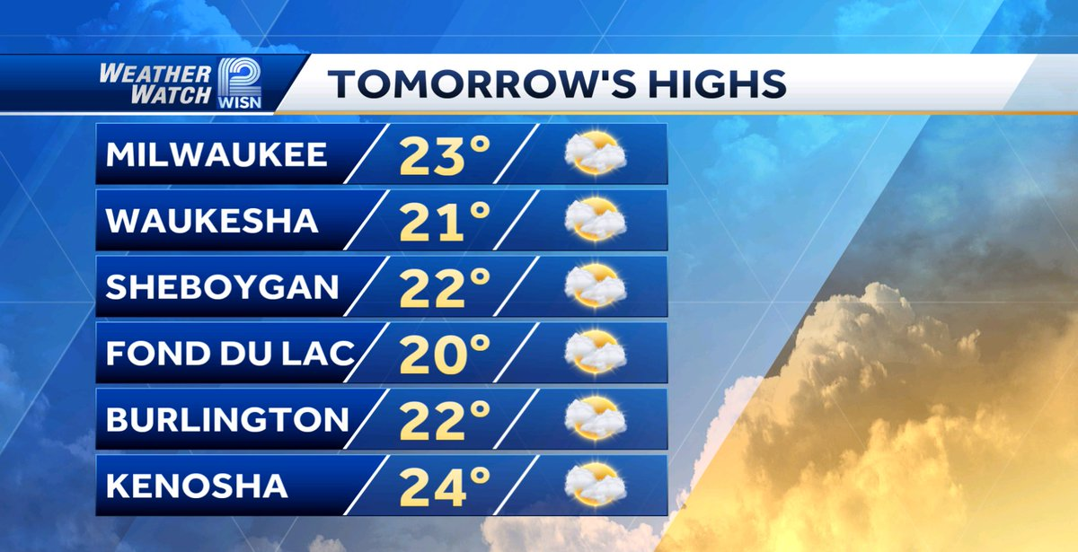 Tuesday heads up.  More clouds,  below average temps, and a breeze.  #wiwx