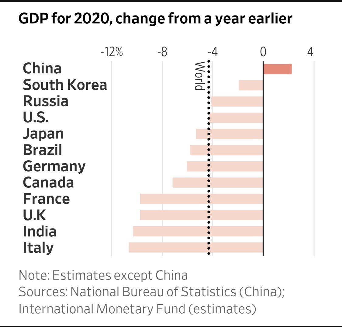 GDP for #2020Wrapped   #crisigoverno