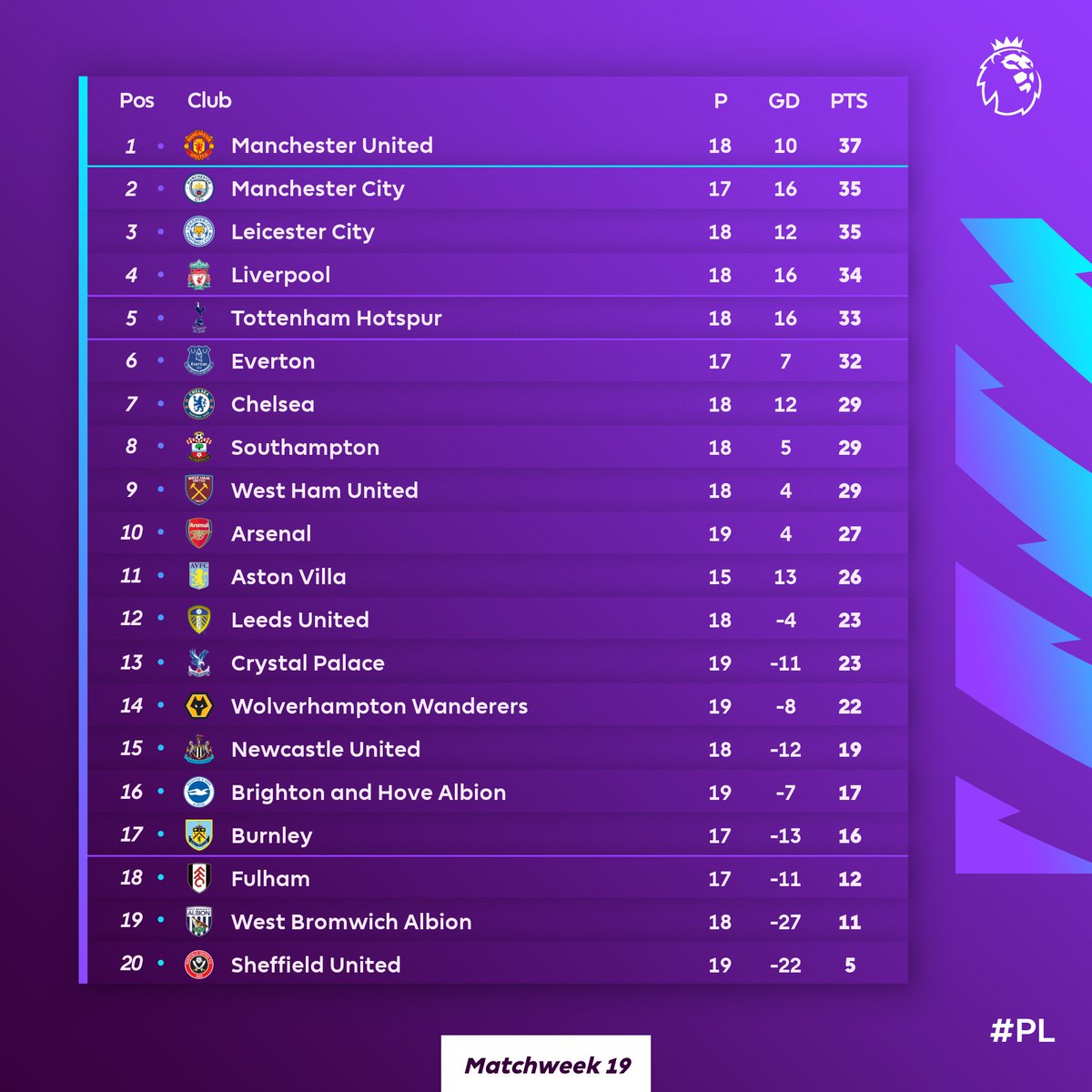 On a scale of 1️⃣-🔟, how do you feel about your club's place in the table? 🤔