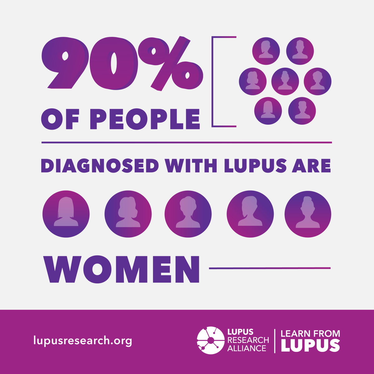 #DidYouKnow – While anyone can get #lupus, the disease most often affects women. In fact, women make up about nine out of ten adults with the disease. #Learnfromlupus  Spread #lupusawareness by sharing this graphic 🙌