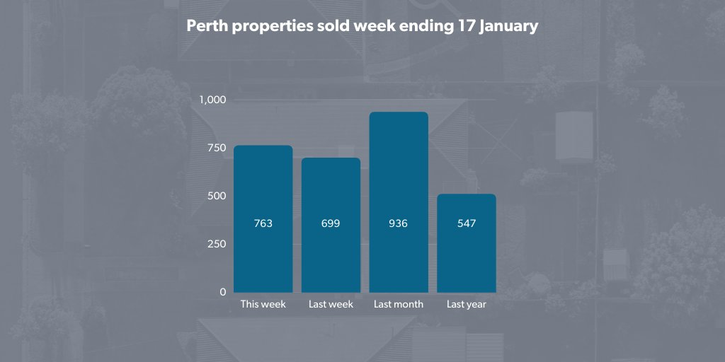 Sales activity increased 10 per cent in Perth last week, with REIWA members reporting 763 transactions. Learn more in our weekly Market Snapshot:  📉