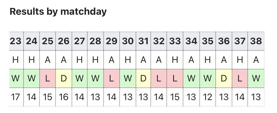 In the final 6 months before he left, Rafa's Newcastle were 6th(?) in the form table. Performances were good. We beat Man City, Everton and Leicester. Rafa built a TEAM in his 3 and a half years here that was constantly improving despite a MINUS net spend on transfers. #nufc