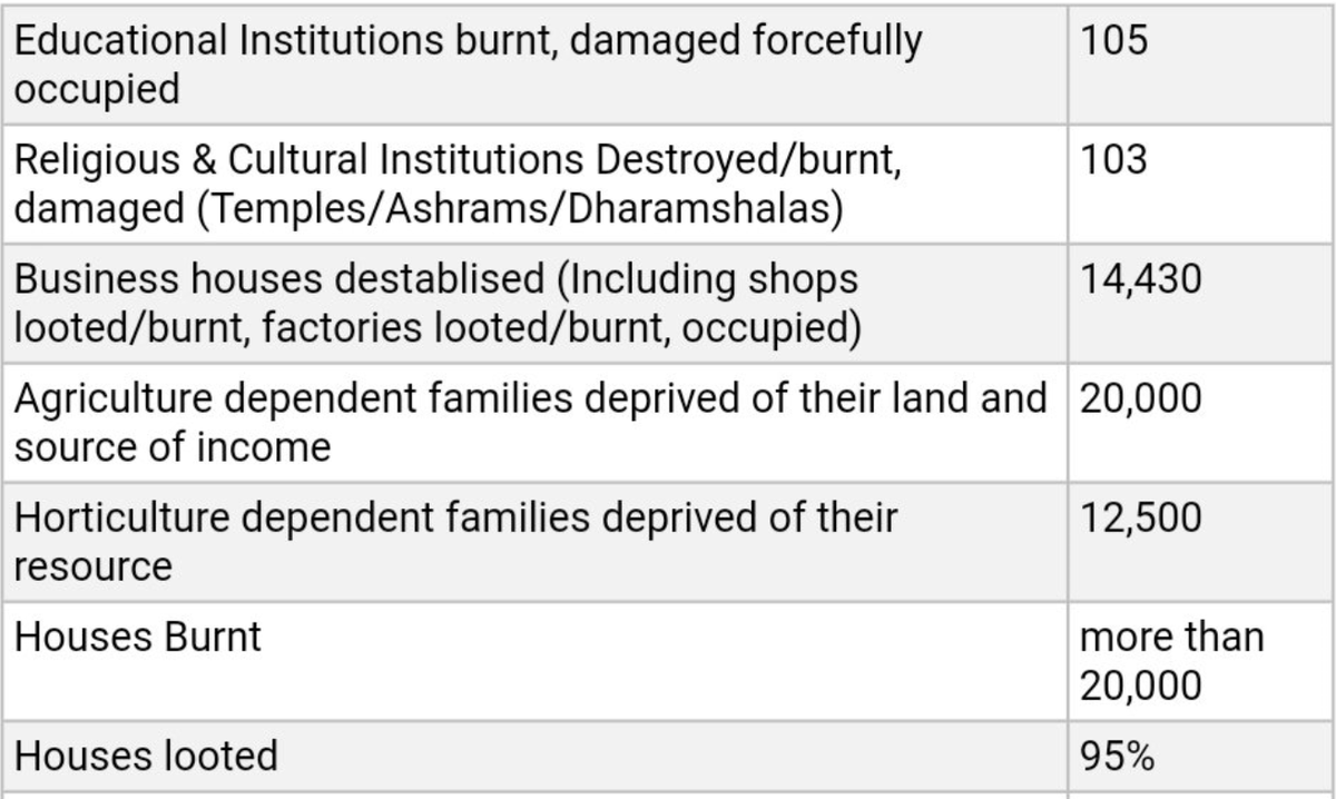 All the houses and shops which Kashmiri Hindus left behind were either sold at 30% of their original cost or were encroached by local Muslim population. Temples, lands, houses, Institutions etc., there was nothing which was left undamaged by fundamentalist Islamists. 7/n