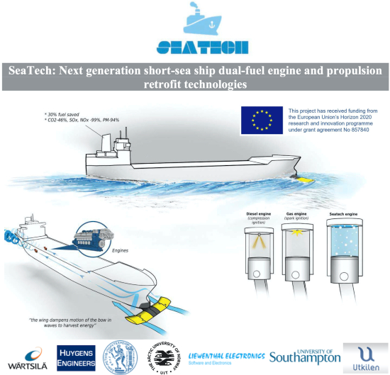 A great project to be involved in!  Wärtsilä is part of the @SeaTech2020 consortium creating symbiotic ship engine & propulsion #innovations aiming to reduce fuel consumption by 30%. #efficiency #SmartMarine