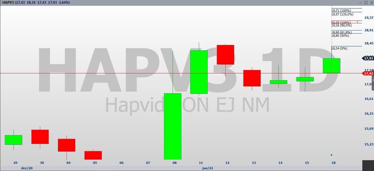 #HAPV3  Rompendo a barra de hoje, papel vai rumo aos R$ 19,25  #fintwit  #hapvida #ibov #trading https://t.co/DAZCvo1SPg