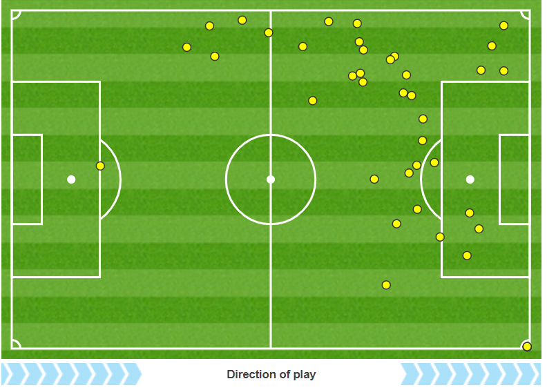 Also, Catarina Macario's touch map. A bit as a winger, sometimes as a 10 if Horan went wide. #USWNT