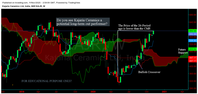 Why Kajaria Ceramics Stock Hit A Record High Photo