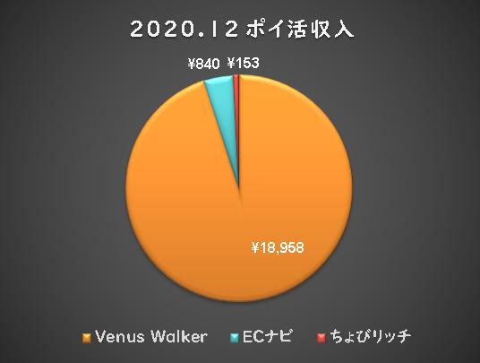 test ツイッターメディア - 2020.12 ポイ活 収入  Venus Walker¥18958 ちょびリッチ ¥153 ECナビ      ¥840 合計      ¥19951 #ポイ活 #ポイ活収入 #副業 #お小遣い https://t.co/Ls1MlVlgKz