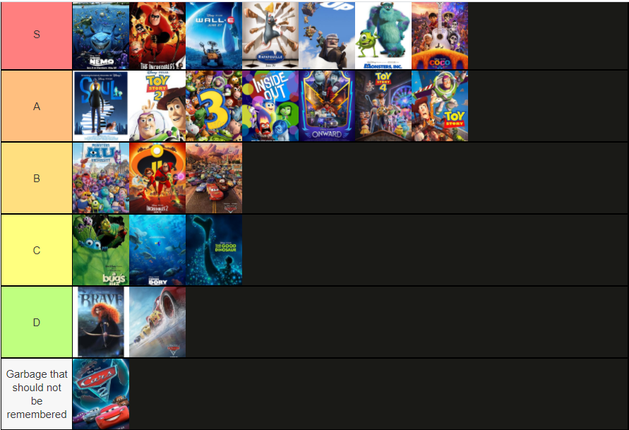 Ok, this was inevitable. Here's my updated Pixar tier list. Soul moved from number 10 to number 8. Very interested to see where Luca will fit in this summer #Pixar #PixarSoul #PixarLuca #TierMaker