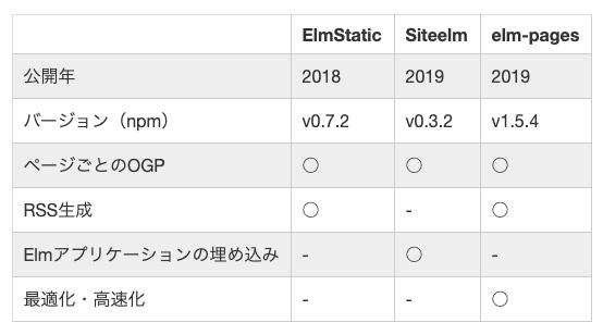 自分で書いた記事で恐縮ですが、OGPに対応した静的サイトジェネレータはElmStatic以外にも登場していて、こちらがお薦めです。headタグ内の自由度なら Siteelm が、デプロイ後の実行スピードを求めるなら elm-pages が良いです。