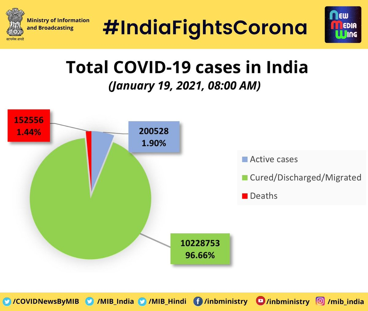 #CoronaVirusUpdates:   📍Total #COVID19 Cases in India (as on January 19, 2021)  ▶️96.66% Cured/Discharged/Migrated (1,02,28,753) ▶️1.90% Active cases (2,00,528) ▶️1.44% Deaths (1,52,556)  Total COVID-19 confirmed cases = Cured/Discharged/Migrated+Active cases+Deaths  #StaySafe