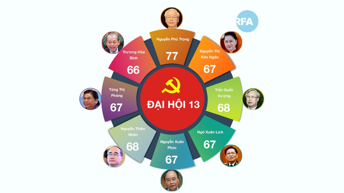 Theo bạn, ai trong số 8 Ủy viên Bộ Chính trị đảng CS #Vietnam quá tuổi ở Đại hội 12 sẽ được vào Đại hội 13? #VCP https://t.co/mNmyl25nn6