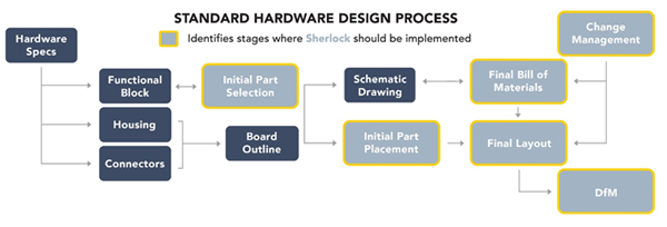 Learn how #engineers quickly & accurately predict the life of electronic #hardware at the #component, board & #system levels in the early #design stages. Explore how #ANSYS #Sherlock #develops reliable #electronics #products. Read it now: