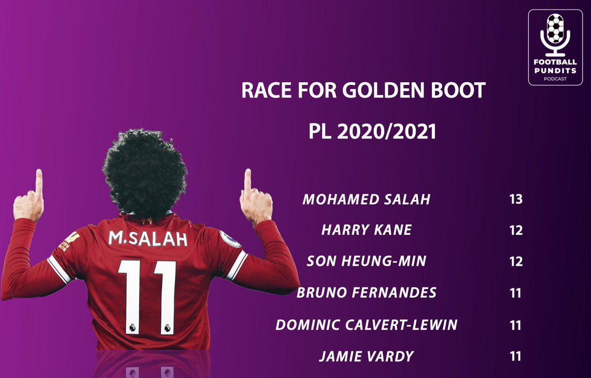 Who will finish the top scorers in their respective leagues? Its extremely tight. Make your predictions now and let us know in the comments below.  #epl #laliga #bundesliga #seriea #ligue1 #salah #messi #ronaldo #lewandowski #dia