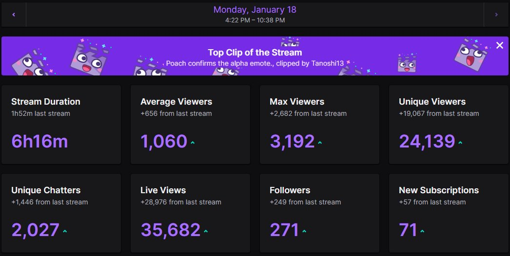 Poach - Awesome return stream, thanks everyone for hanging out today. Had a good time actually playing ranked today. Always super appreciative of you guys being there.