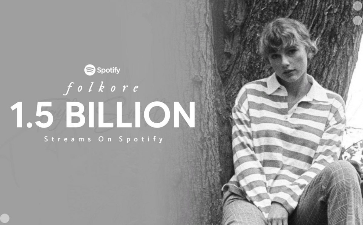 """- The album """"#folklore"""" reached 1.5 billion streams on Spotify!   This is Taylor's fifth album to achieve this amount of stream."""