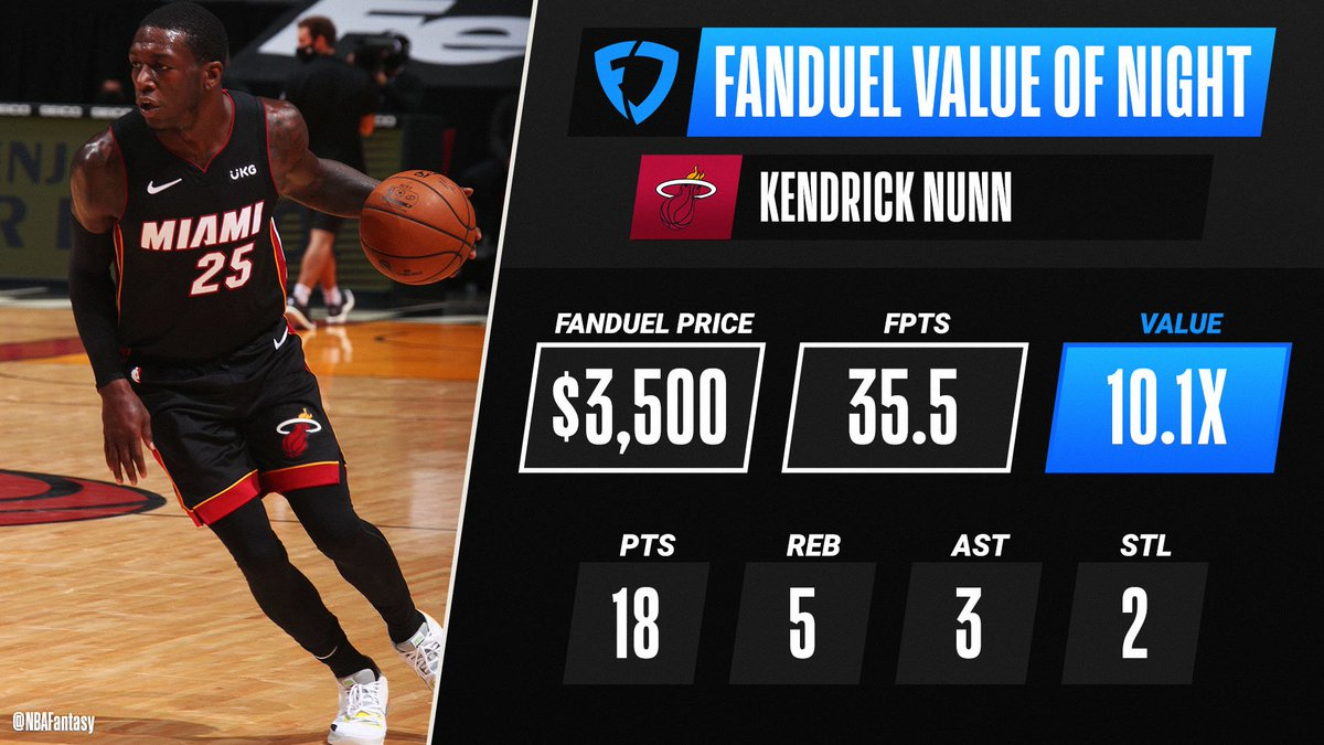 Kendrick Nunn shows out for 35.5 FPTS and a 10.1x value, earning him @FanDuel Value of the Night! https://t.co/l94JrZnmEB