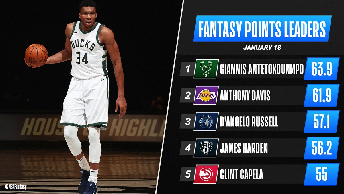 The Greek Freak's 34-point double-double lifts him to the top of Monday's #NBAFantasy leaderboard! 🦌 https://t.co/BcjAwDcJwd