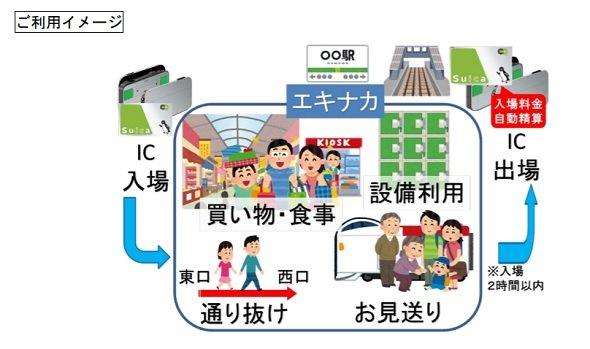 交通系ICカードが駅の入場券に Suicaなど10種類 JR東が3月開始 - ITmedia NEWSJR東日本が、交通系ICカードを駅の入場券として使えるサービスを3月に始める。送迎や通り抜けをしやすくし、駅ナカ施設の利用を増やす。 JR東日本は1月19日、交通系IC…