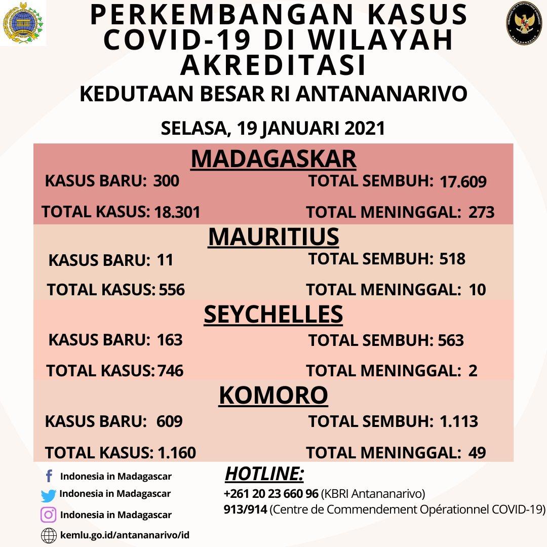 WEEKLY UPDATE COVID-19 CASES IN #MADAGASCAR, #SEYCHELLES, #MAURITIUS, #COMOROS  As of 19 January 2021  #NegaraMelindungi #IniDiplomasi #IndonesianWay @Kemlu_RI