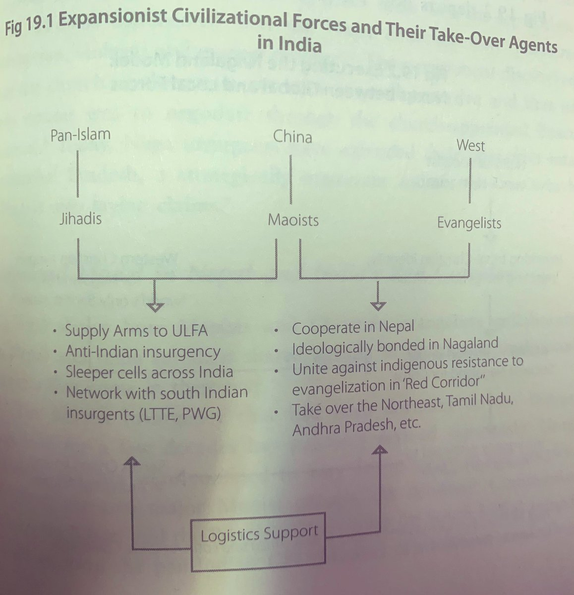 'Breaking India' book by @RajivMessage ji is personally an eye opener for me. I wasn't aware about Evangelical forces trying to break India. US, UK, Australia & European countries have been on it since 1960s. I don't foresee any action by GoI in near future. @InfinityMessage