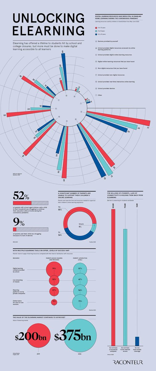 Elearning has offered a lifeline to students hit by school and college closures, but more must be done to make digital learning accessible to all learners.  Source @raconteur Link  rt @antgrasso #elearning #EdTech